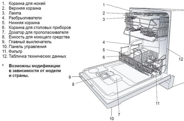 Строение посудомоечной машины