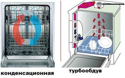 Виды сушки в посудомоечных машинах