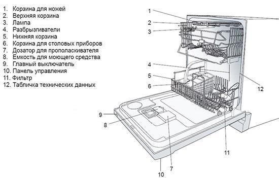 Основное устройство посудомоечной машины