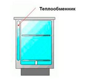Теплообменник в посудомоечной машине