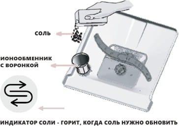 Индикатор наличия соли в посудомойке