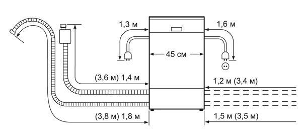 Установочные размеры посудомойки Siemens SR64E003RU