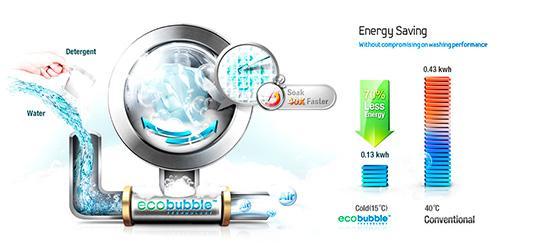 Принцип действия технологии Eco Bubble