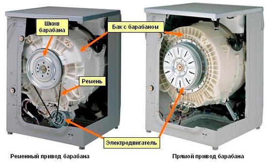 Устройство и расположение бака с барабаном в стиральной машине