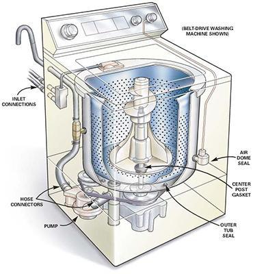 Что представляет собой стиральная машина Фея