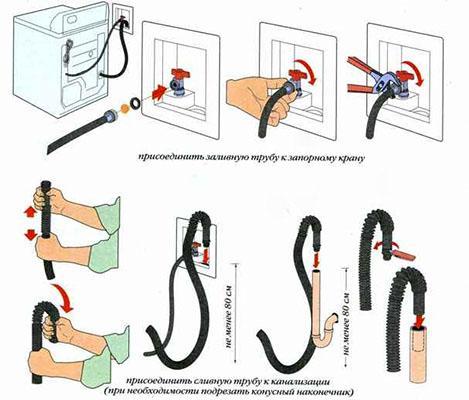 Схема подключения стиральной машины к канализации