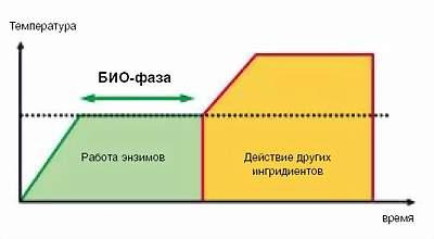 График стирки с био фазой