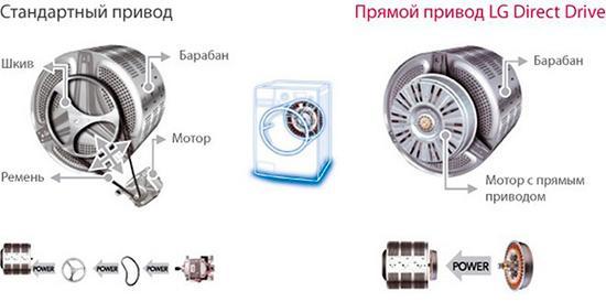 Преимущества стиральной машины с прямым приводом