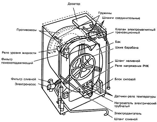 Чертеж устройства стиральной машинки