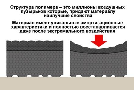 Свойства антивибрационных ковриков
