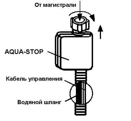 Схема системы аквастоп