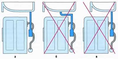 Правила установки стиральной машины под раковину