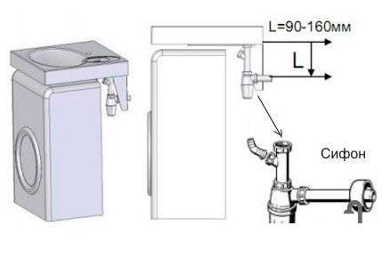 Установка сифона для раковины над стиральной машиной