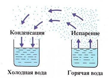 Испарение и конденсация
