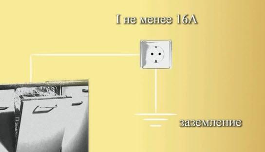Подключение посудомойки к электричеству