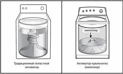 Принцип действия ручной стиральной машинки