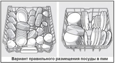 Варианты загрузки посудомоечной машины
