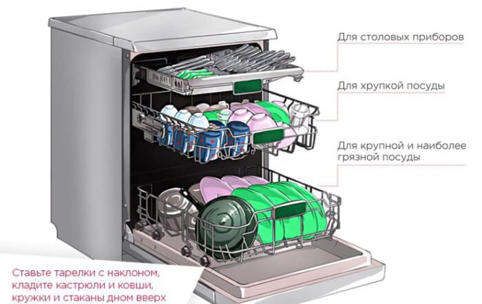 как загрузить посуду в посудомоечную машину