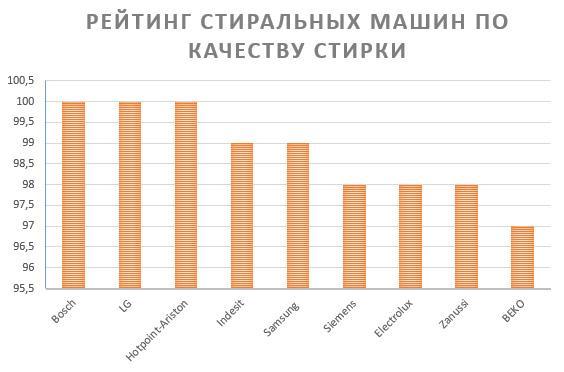 Рейтинг стиральных машин по качеству стирки
