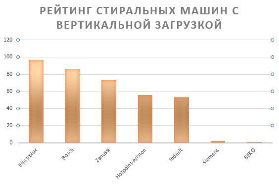 Рейтинг стиральных машин с вертикальной загрузкой