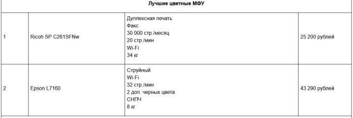 рейтинг мфу