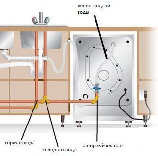 Схема подключения посудомойки к водопроводу