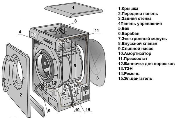 Схема разборки стиральной машины